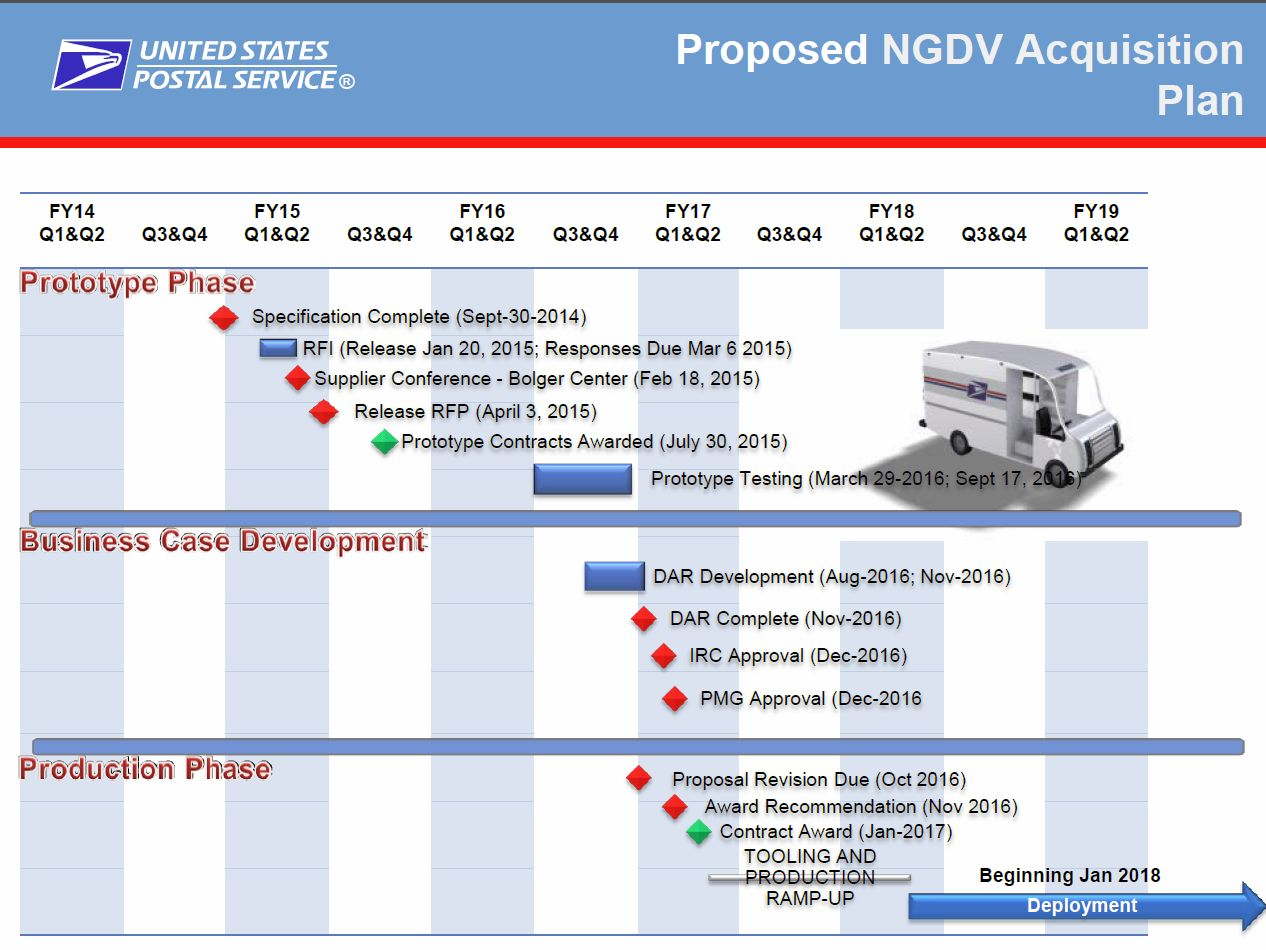 USPS announces prequalified suppliers for Next Generation Delivery