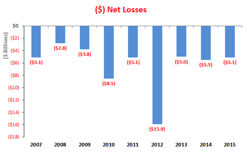 Bar graphs showing net losses from 2007 to 2015
