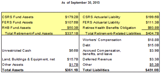 Chart showing USPS assets and liabilities as of 9/30/15