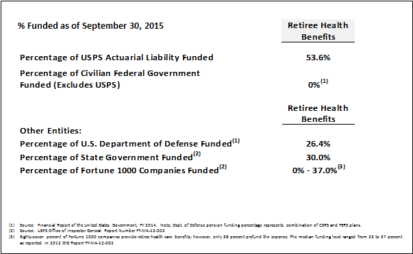 Chart showing USPS retirement liabilities funding as of 9/30/15