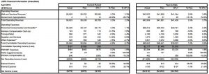 April USPS Financials