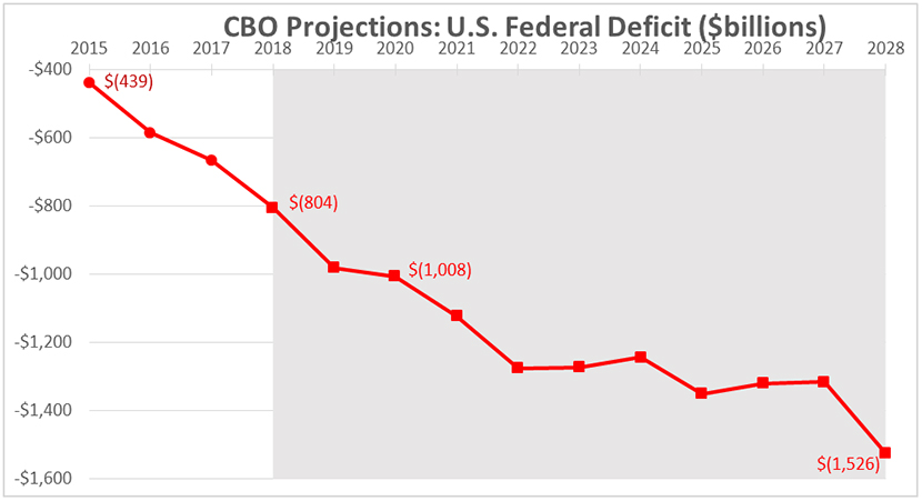 Federal deficit projection